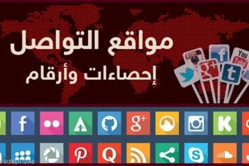مواقع التواصل الاجتماعي.. إحصاءات وأرقام