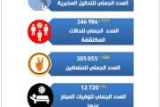وزارة الصحة:تسجيل 66 وفاة و1512 إصابة جديدة بفيروس كورونا
